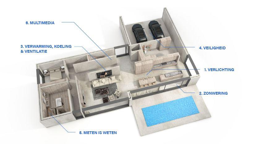 toepassingen domotica multimedia verliching zonwering meten is weten verwarming koeling ventilatie veiligheid